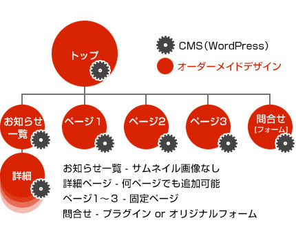 レスポンシブデザイン+CMS導入サイト構成図例